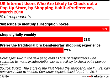 Direct-to-Consumer Brands 2019 - eMarketer Trends, Forecasts