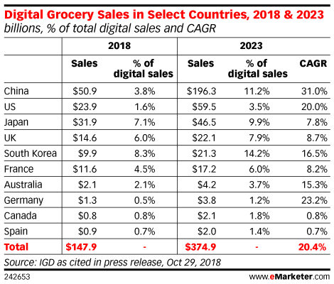Digital Grocery Sales in Select Countries, 2018 & 2023 (billions, % of total digital sales and CAGR)