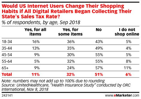 Would US Internet Users Change Their Shopping Habits if All Digital Retailers Began Collecting Their State's Sales Tax Rate? (% of respondents, by age, Sep 2018)