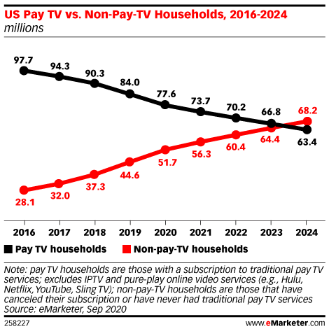 US Pay TV vs. Non-Pay-TV Households, 2016-2024 (millions)