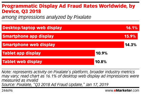 Programmatic Display Ad Fraud Rates Worldwide, by Device, Q3 2018 (among impressions analyzed by Pixalate)