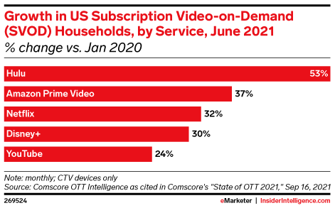 Growth in US Subscription Video-on-Demand (SVOD) Households, by Service, June 2021 (% change vs. Jan 2020)