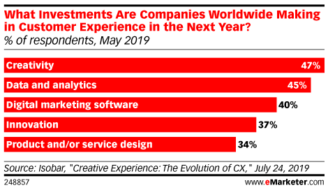 What Investments Are Companies Worldwide Making in Customer Experience in the Next Year? (% of respondents, May 2019)
