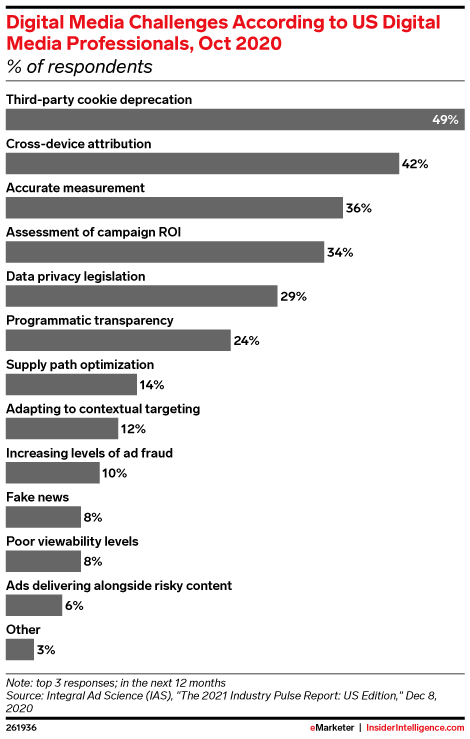 Digital Media Challenges in the Next 12 Months According to US Digital Media Professionals, Oct 2020 (% of respondents)