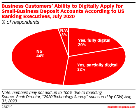 Business Customers' Ability to Digitally Apply for Small-Business Deposit Accounts According to US Banking Executives, July 2020 (% of respondents)