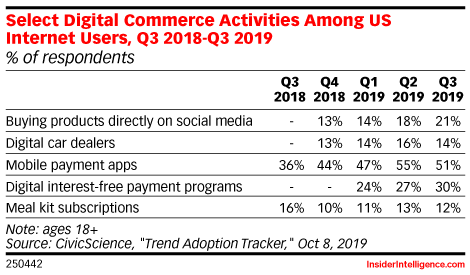 Select Digital Commerce Activities Among US Internet Users, Q3 2018-Q3 2019 (% of respondents)