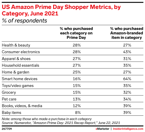 US Amazon Prime Day Shopper Metrics, by Category, June 2021 (% of respondents)