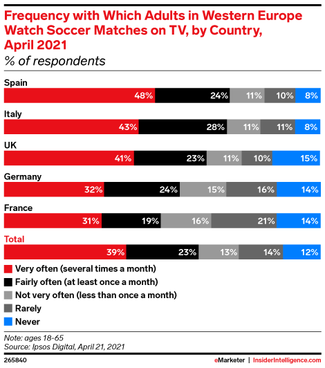 Frequency with Which Adults in Western Europe Watch Soccer Matches on TV, by Country, April 2021 (% of respondents)