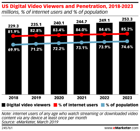 US Digital Video Viewers and Penetration, 2018-2023 (millions, % of internet users and % of population)