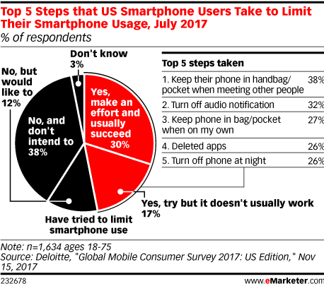 Mobile Time Spent 2018 - eMarketer Trends, Forecasts & Statistics