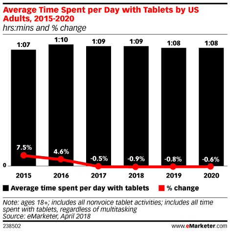 Teens Who Spend Less Time In Front Of >> Mobile Time Spent 2018 Emarketer Trends Forecasts Statistics