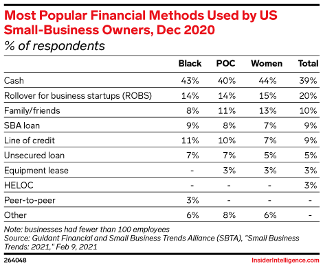 Most Popular Financial Methods Used by US Small-Business Owners, Dec 2020 (% of respondents)
