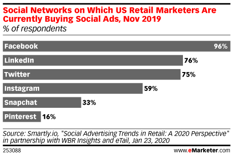 Social Networks on Which US Retail Marketers Are Currently Buying Social Ads, Nov 2019 (% of respondents)