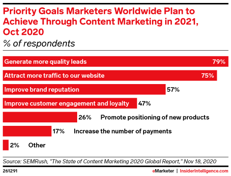 Priority Goals Marketers Worldwide Plan to Achieve Through Content Marketing in 2021, Oct 2020 (% of respondents)