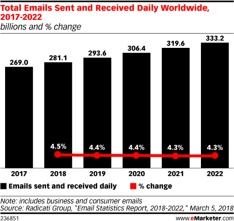 Total Emails Sent and Received Daily Worldwide, 2017-2022 (billions and % change)