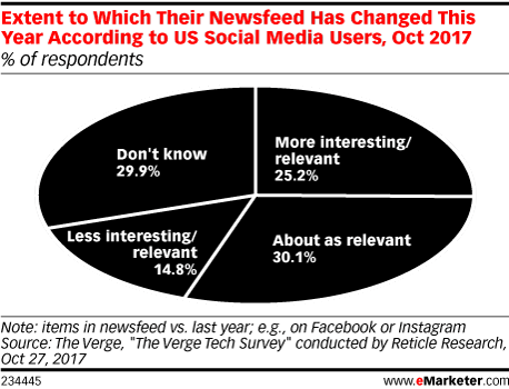 Extent to Which Their Newsfeed Has Changed This Year According to US Social Media Users, Oct 2017 (% of respondents)