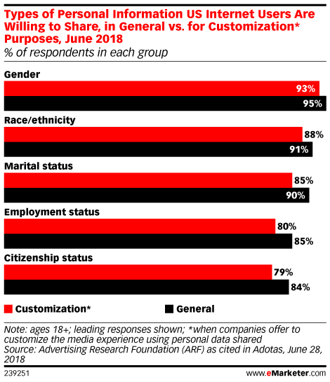 Types of Personal Information US Internet Users Are Willing to Share, in General vs. for Customization* Purposes, June 2018 (% of respondents in each group)
