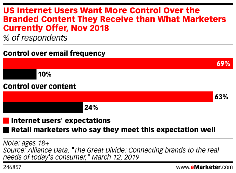 US Internet Users Want More Control Over the Branded Content They Receive than What Marketers Currently Offer, Nov 2018 (% of respondents)