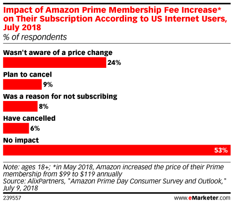 Impact of Amazon Prime Membership Fee Increase* on Their Subscription According to US Internet Users, July 2018 (% of respondents)