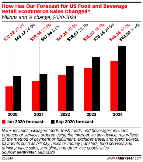 How Has Our Forecast for US Food and Beverage Retail Ecommerce Sales Changed? (billions and % change, 2020-2024)