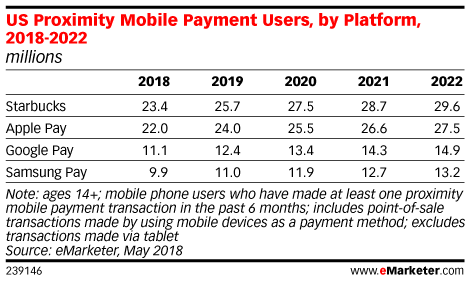 US Proximity Mobile Payment Users, by Platform, 2018-2022 (millions)