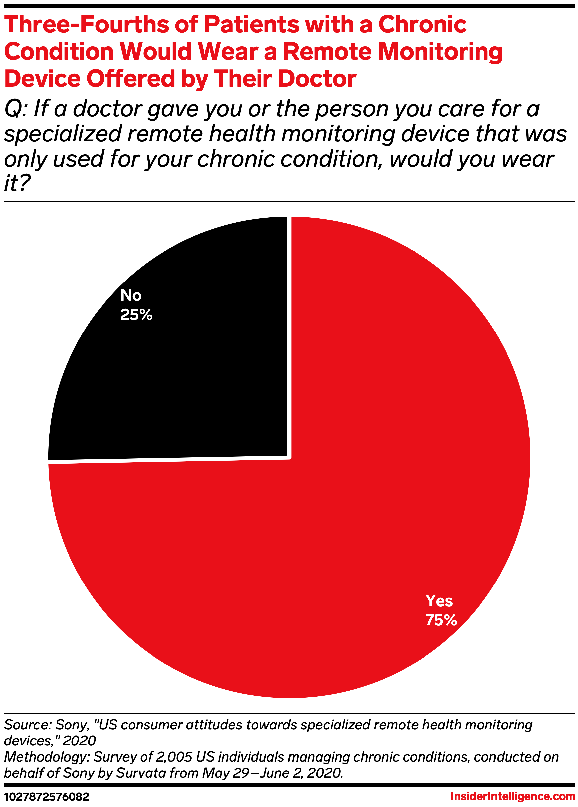 Remote Monitoring of Patients Gaining Acceptance