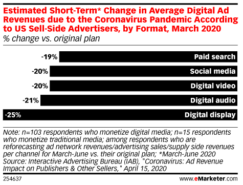 Estimated Short-Term* Change in Digital Ad Revenues due to the Coronavirus Pandemic According to US Sell-Side Advertisers, by Format, March 2020 (% change vs. original plan )