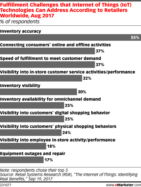 Fulfillment Challenges that Internet of Things (IoT) Technologies Can Address According to Retailers Worldwide, Aug 2017 (% of respondents)