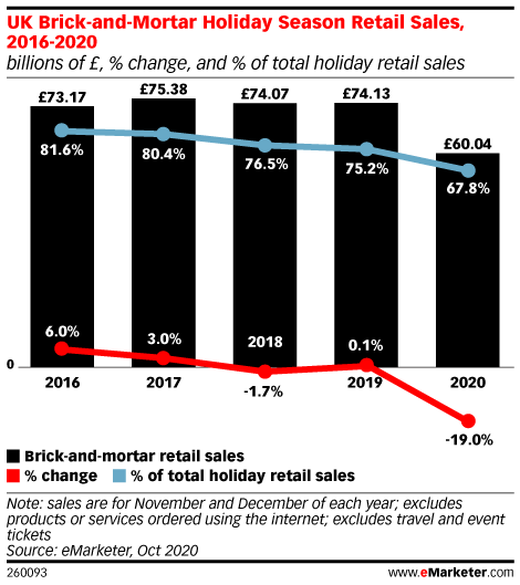 UK Brick-and-Mortar Holiday Season Retail Sales, 2016-2019 (billions of £, % change, and % of total holiday retail sales)