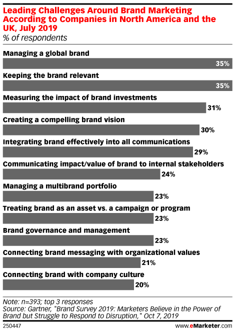 Leading Challenges Around Brand Marketing According to Companies in North America and the UK, July 2019 (% of respondents)