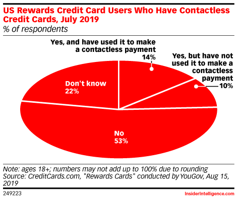 US Rewards Credit Card Users Who Have Contactless Credit Cards, July 2019 (% of respondents)