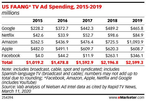 US FAANG* TV Ad Spending, 2015-2019 (millions)