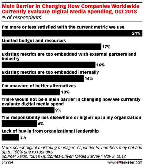Main Barrier in Changing How Companies Worldwide Currently Evaluate Digital Media Spending, Oct 2018 (% of respondents)