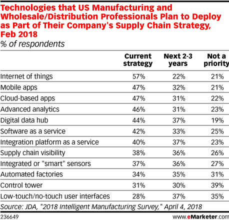 Technologies that US Manufacturing and Wholesale/Distribution Professionals Plan to Deploy as Part of Their Company's Supply Chain Strategy, Feb 2018 (% of respondents)