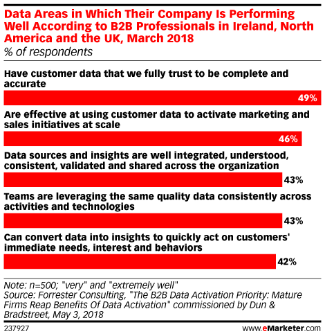 Data Areas in Which Their Company Is Performing Well According to B2B Professionals in Ireland, North America and the UK, March 2018 (% of respondents)