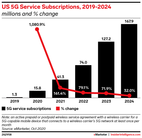 US 5G Service Subscriptions, 2019-2024 (millions and % change)