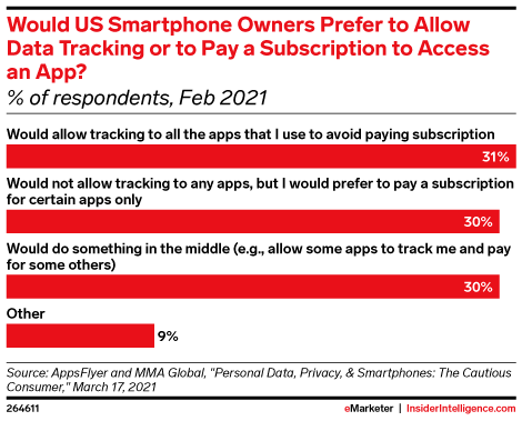 Would US Smartphone Owners Prefer to Allow Data Tracking or to Pay a Subscription to Access an App? (% of respondents, Feb 2021)