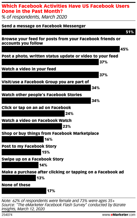Which Facebook Activities Have US Facebook Users Done in the Past Month? (% of respondents, March 2020)