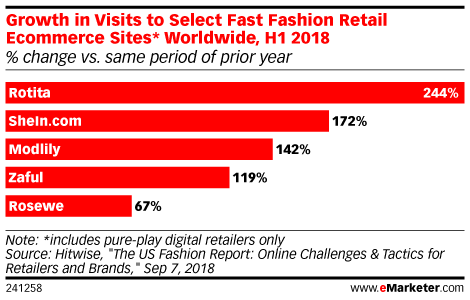Growth in Visits to Select Fast Fashion Retail Ecommerce Sites* Worldwide, H1 2018 (% change vs. same period of prior year)