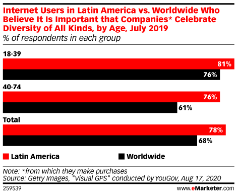 Internet Users in Latin America vs. Worldwide Who Believe It Is Important that Companies* Celebrate Diversity of All Kinds, by Age, July 2019 (% of respondents in each group)