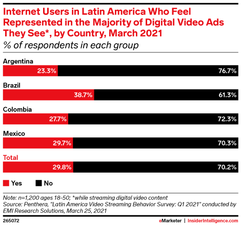 Internet Users in Latin America Who Feel Represented in the Majority of Digital Video Ads They See*, by Country, March 2021 (% of respondents in each group)