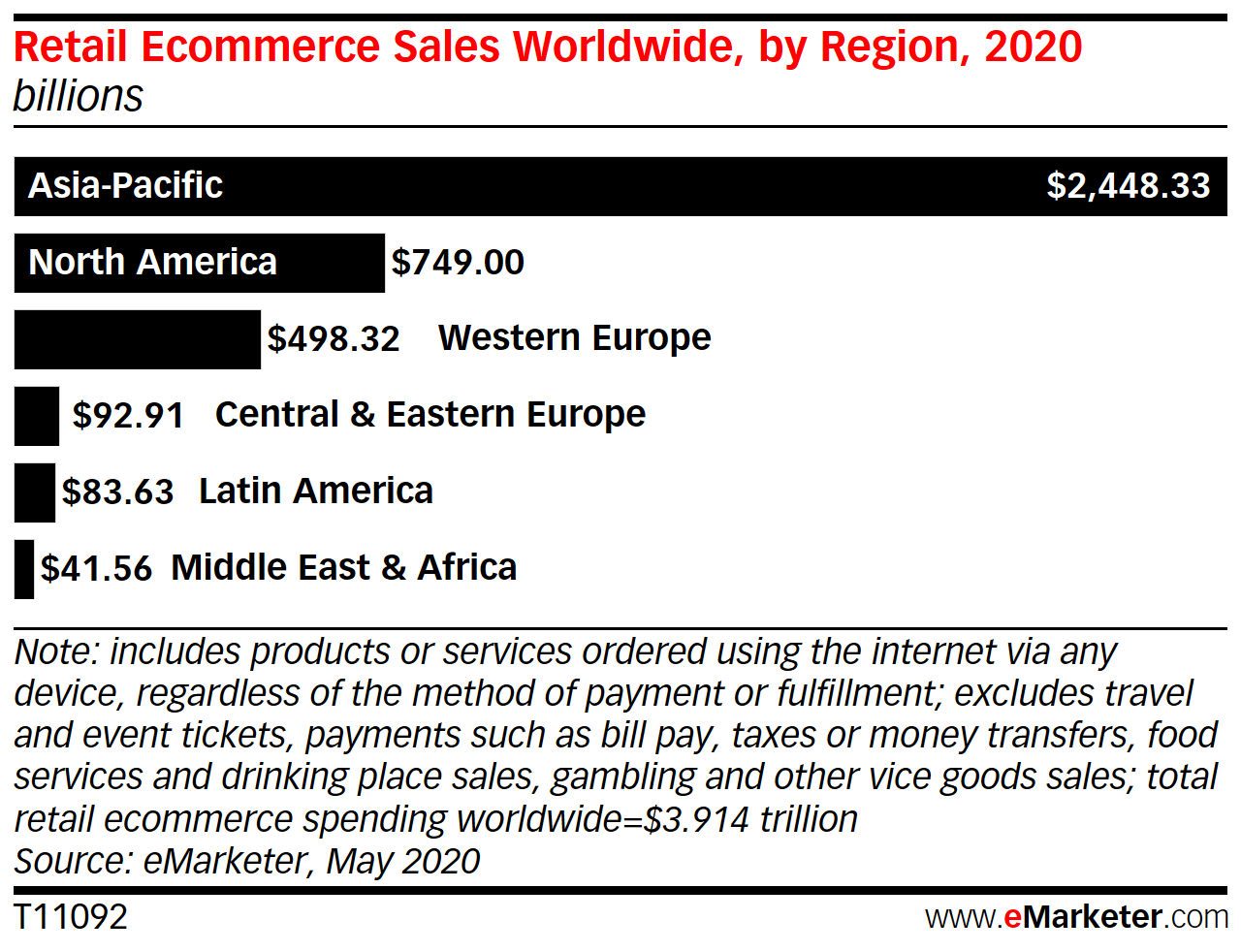 ecommerce-sales-by-worldwide-region