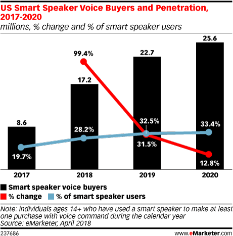 US Smart Speaker Voice Buyers and Penetration, 2017-2020 (millions, % change and % of smart speaker users)