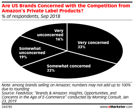 Are US Brands Concerned with the Competition from Amazon's Private Label Products? (% of respondents, Sep 2018)