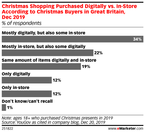 Christmas Shopping Purchased Digitally vs. In-Store According to Christmas Buyers in Great Britain, Dec 2019 (% of respondents)