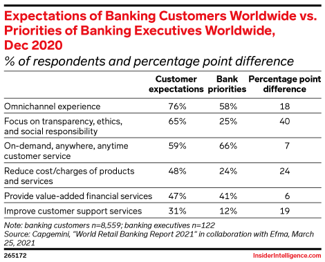 Expectations of Banking Customers Worldwide vs. Priorities of Banking Executives Worldwide, Dec 2020 (% of respondents and percentage point difference)