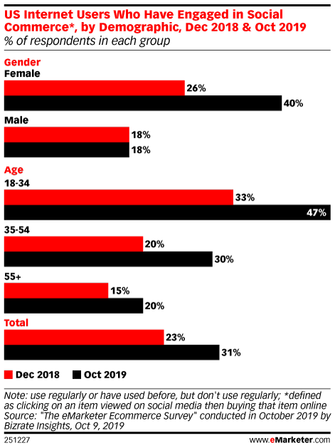 US Internet Users Who Have Engaged in Social Commerce*, by Demographic, Dec 2018 & Oct 2019 (% of respondents in each group)