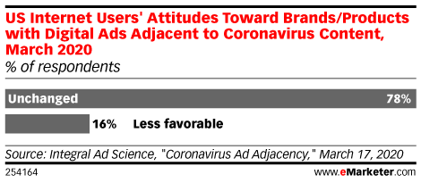 US Internet Users' Attitudes Toward Brands/Products with Digital Ads Adjacent to Coronavirus Content, March 2020 (% of respondents)