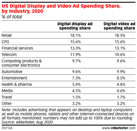 US Digital Display and Video Ad Spending Share, by Industry, 2020 (% of total)