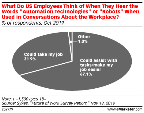 What Do US Employees Think of When They Hear the Words